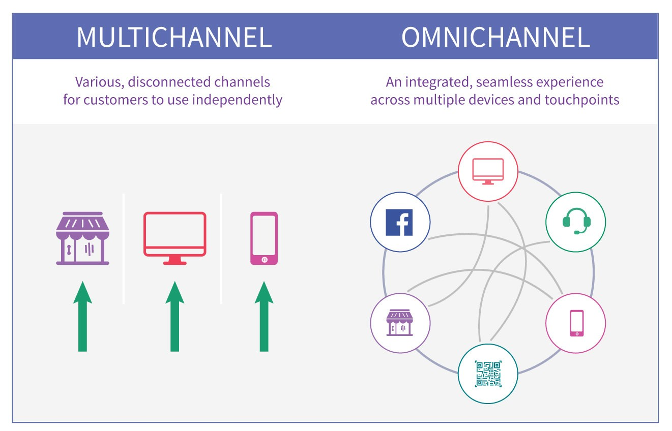 Omni-channel Vs Multi Channel