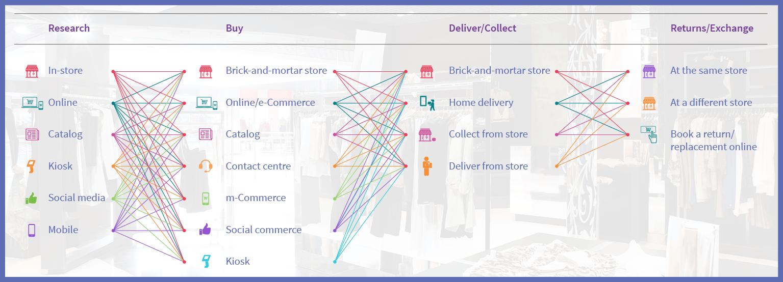 Understanding Omni Channel Retail Convert 01