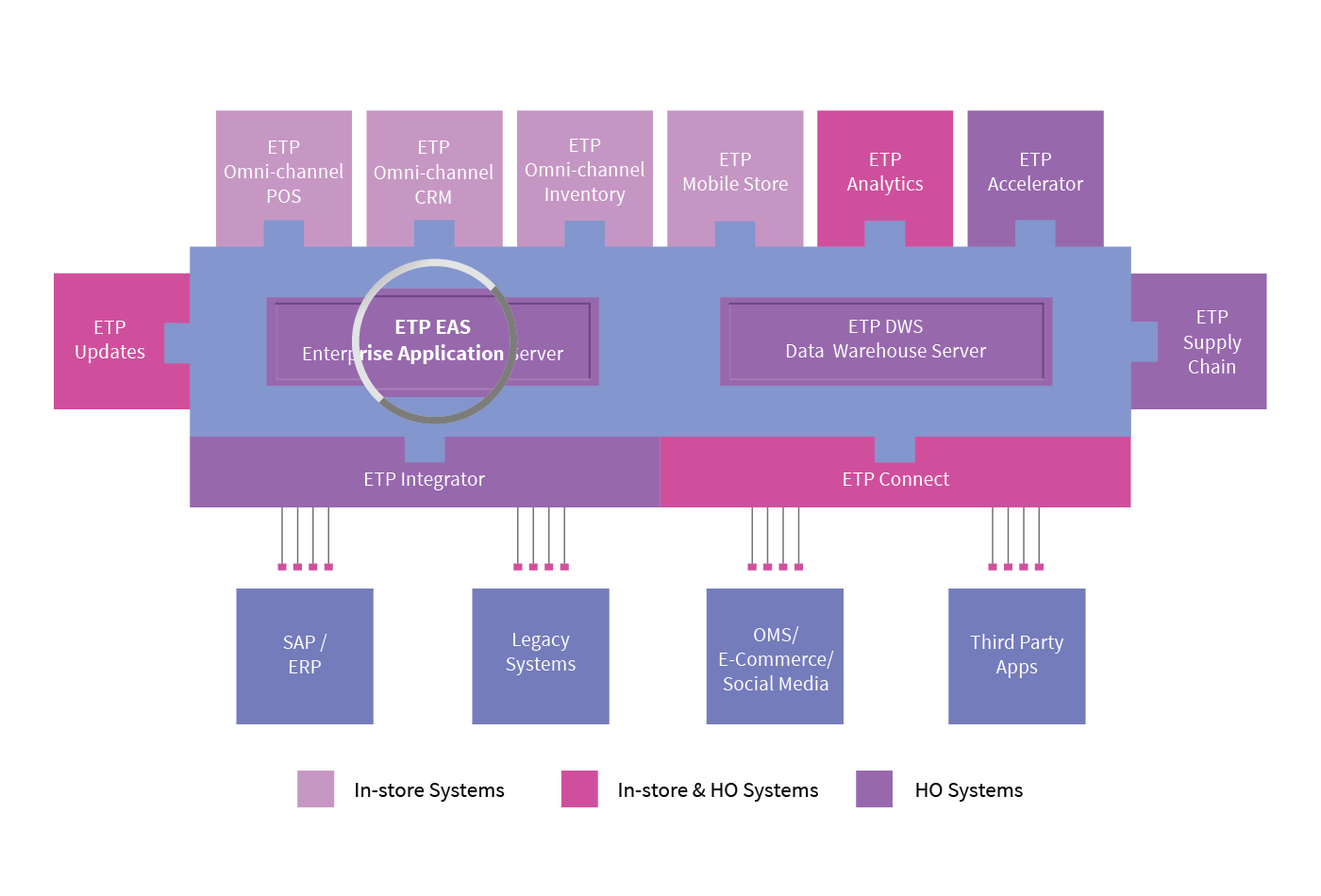 CENTRALIZED DATA SYNC MANAGEMENT