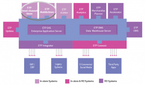 ETP V5 Omni-channel Store Solutions