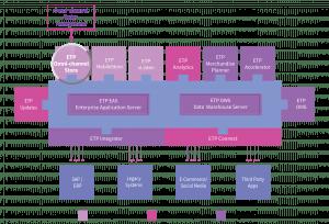 ETP OCSS Omni-channel Order Mangement