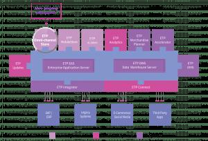 Omni channel shop inventory managemetn