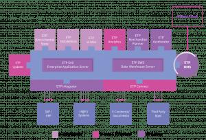 ETP Omni Channel Order Management