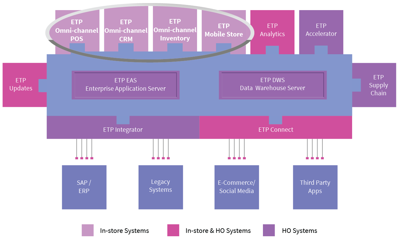 ETP Omni-channel Store Solutions