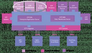 ETP V5 Omni-channel CRM