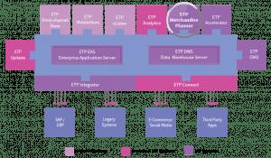 ETP V5 Omni-channel Merchandise & Assortment Planning