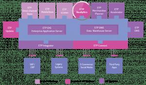 ETP V5 Omni-channel Analytics