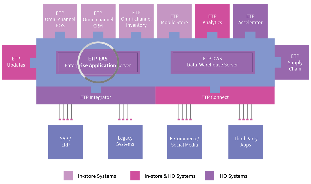 etp-enterprise-application-server
