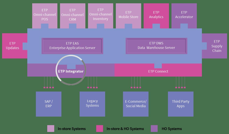 etp-integrator