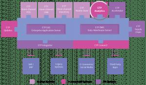 etp-omni-channel-analytics