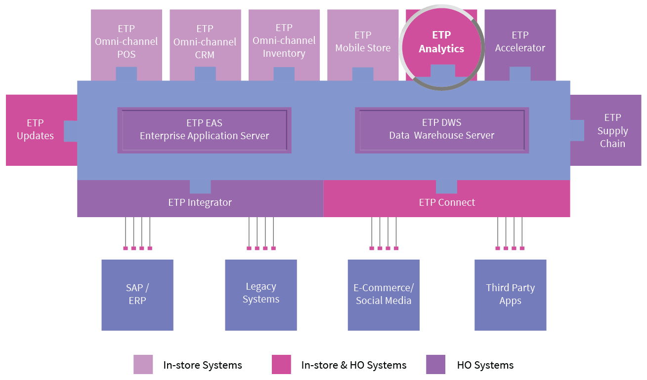 etp-omni-channel-analytics