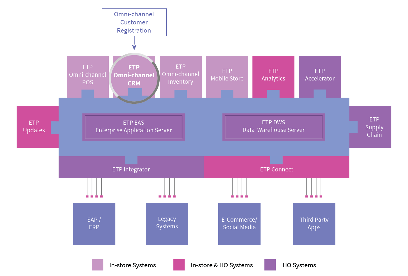 etp-omni-channel-crm-omni-channel-customer-registration