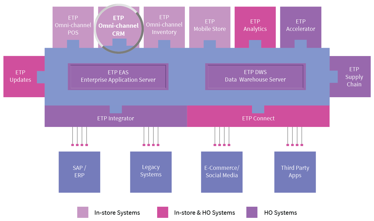 etp-omni-channel-crm