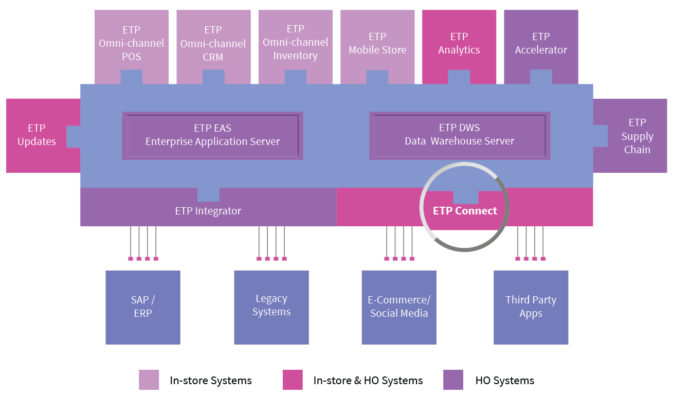etp-omni-channel-connect