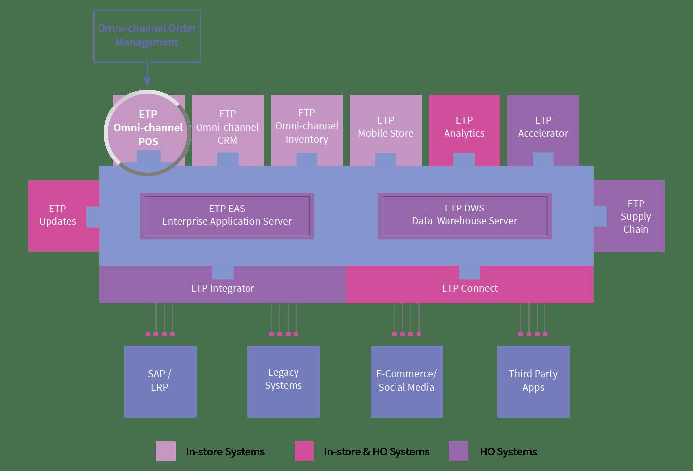 etp-omni-channel-pos-order-management