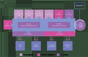 etp-supply-chain-distribution