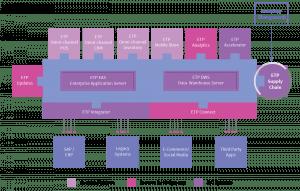 etp-supply-chain-inventory-management