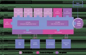 etp-supply-chain-price-management