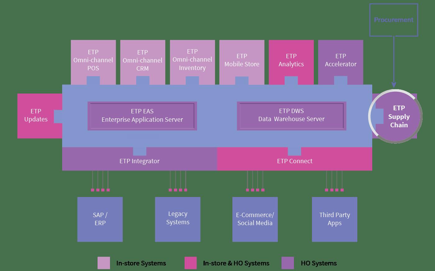 etp-supply-chain-procurement