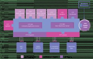 etp-supply-chain-warehouse-management