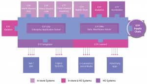 etp-supply-chain