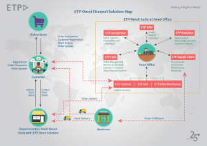 ETP Omni-channel Solution map