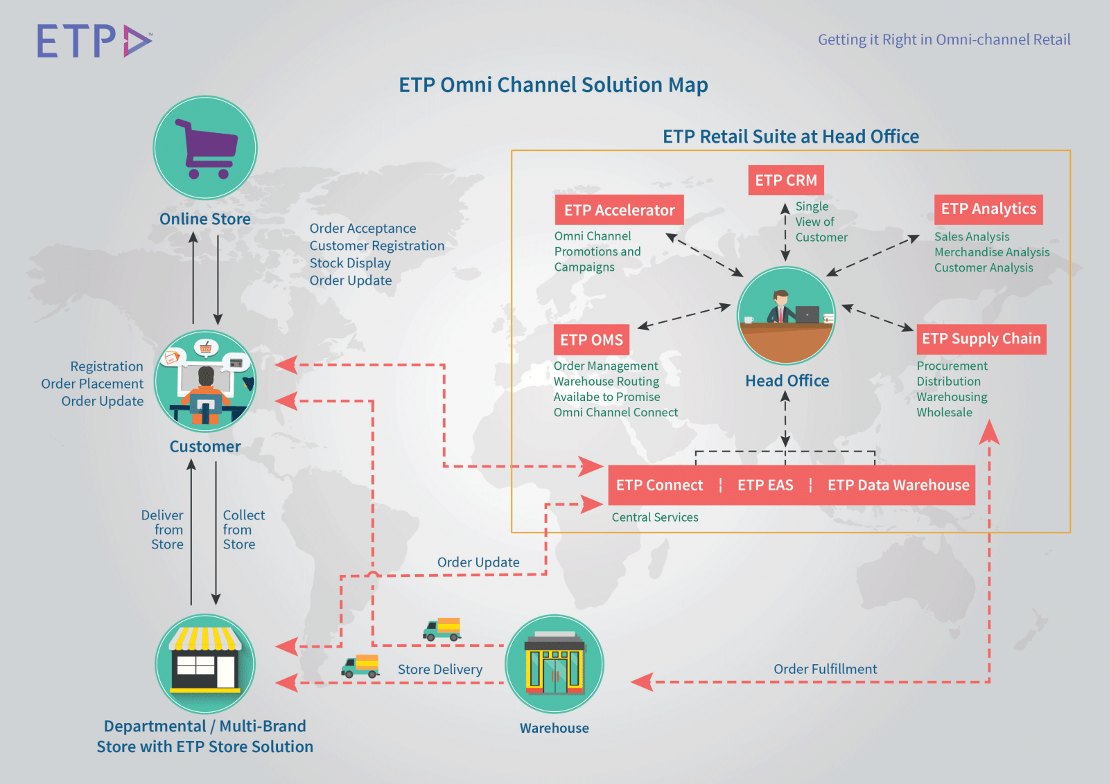 omni-channel-solutions-map
