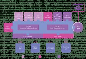 ETP Order Management System