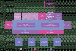 ETP Omni Channel Merchandise Planning
