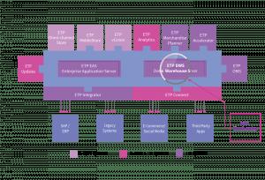 Omni-channel Integration - Data Warehousing