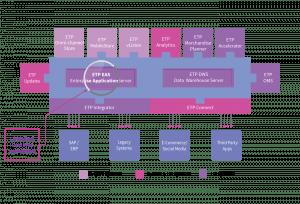 Omni-channel Integration - EAS