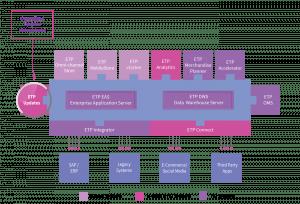 Omni-channel Integration - Updates