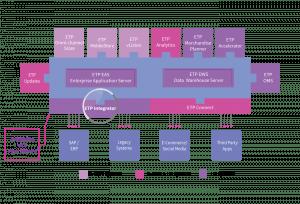 Omni-channel Integration - Integrator