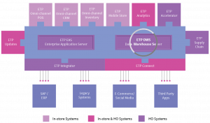 etp-data-warehouse-server
