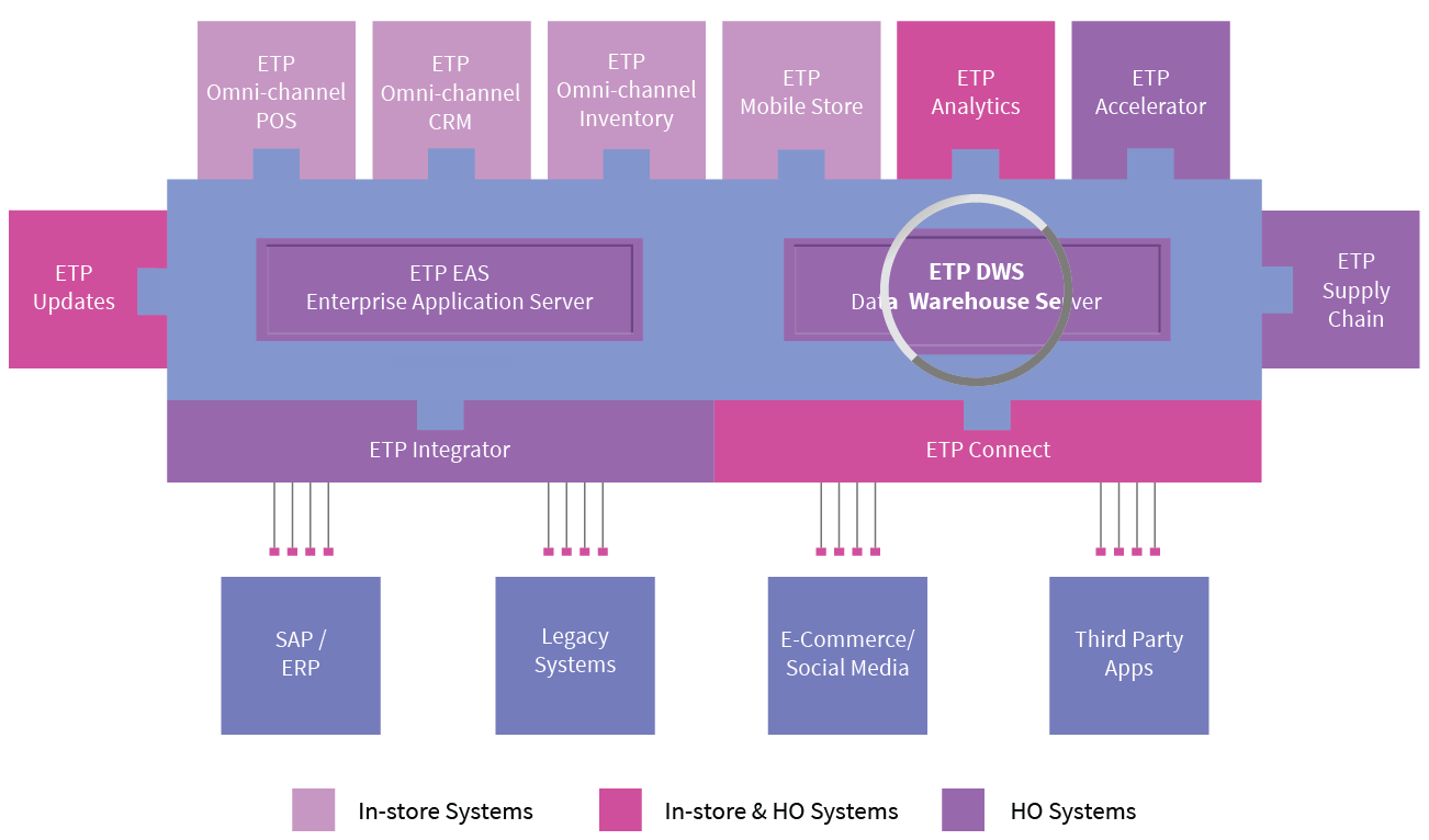 etp-data-warehouse-server