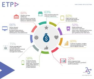 Omni-Channel Retail Top 9 Strategic Priorities