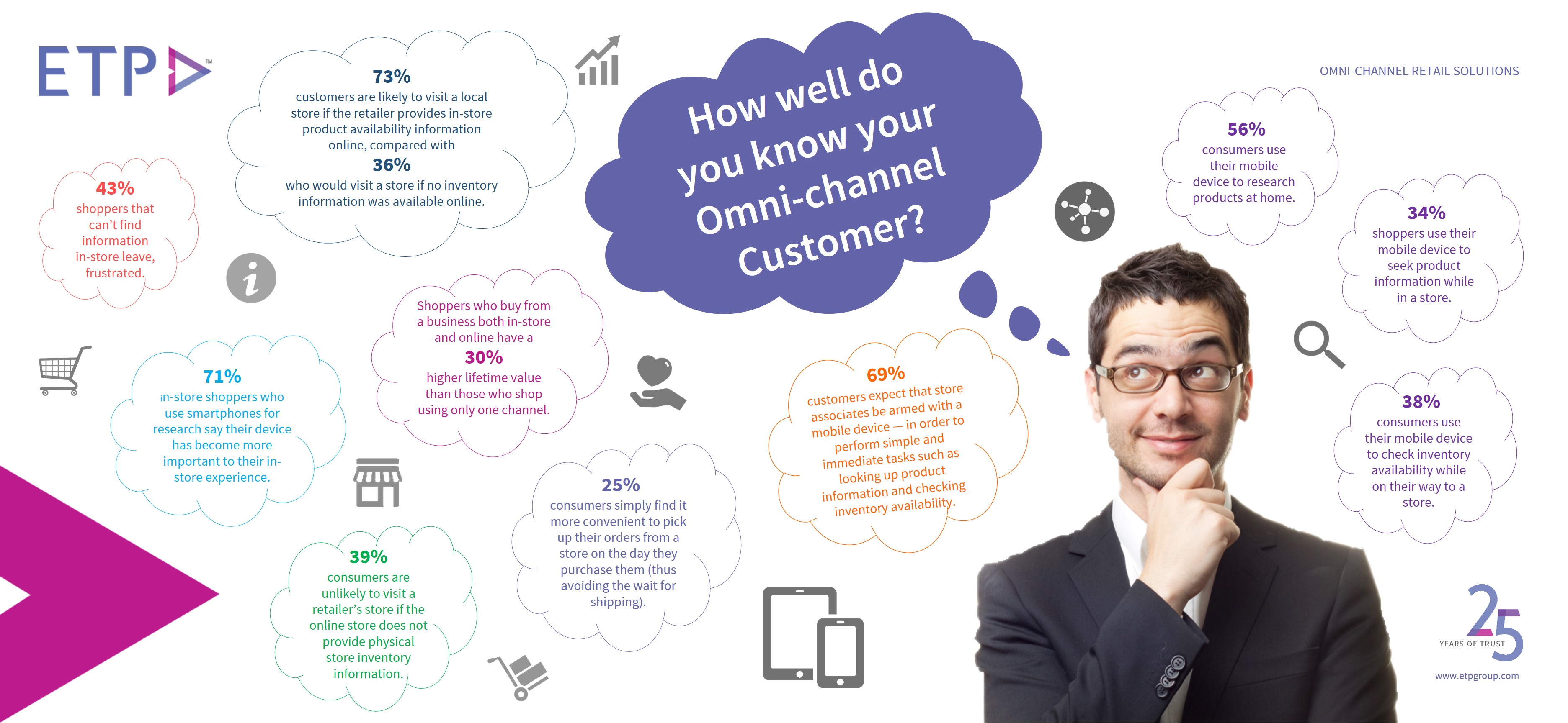 How Well Do You Know Your ETP Blog - Omni-Channel Customer