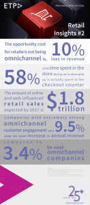 ETP Blog -Omni-channel Retail Insights