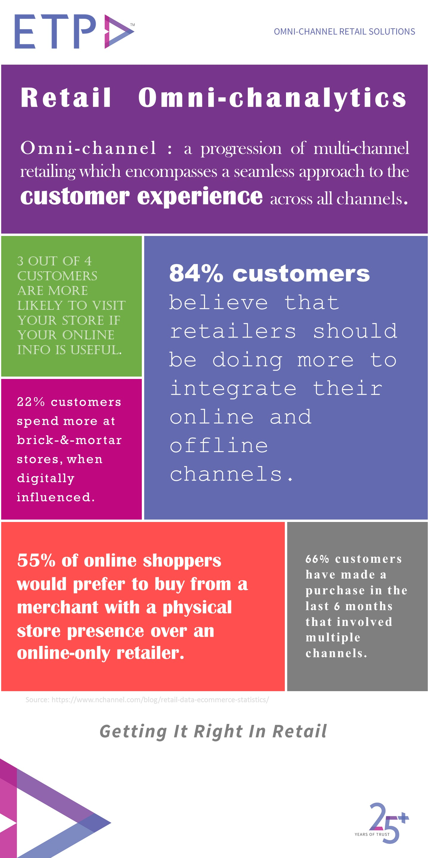 ETP blog - Omni-channel retail analytics