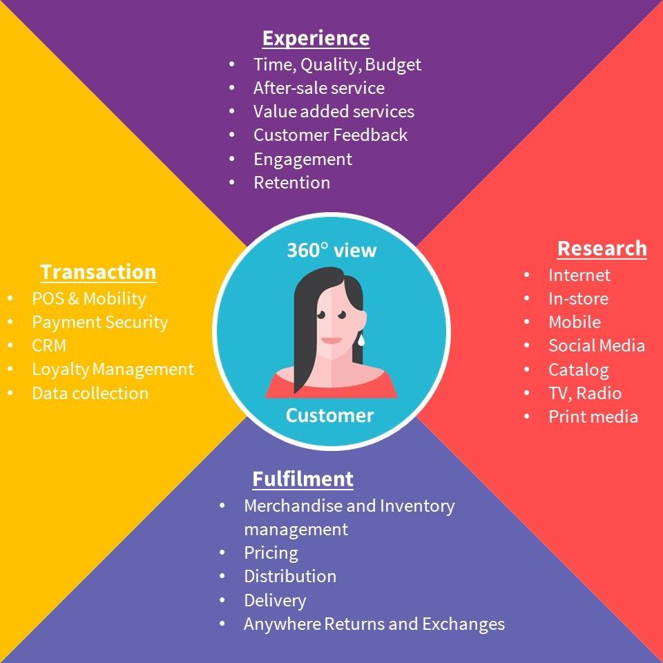 ETP blog - 360 degree customer view