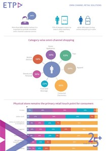 omni-channel-shopping-experience