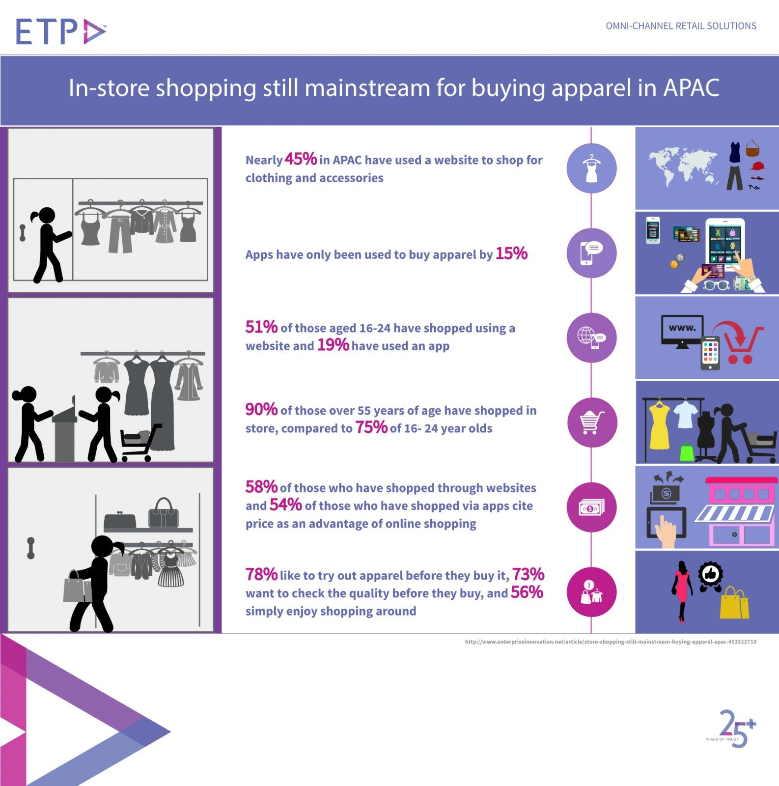 ETP Blog in-store shopping for apparels in APAC