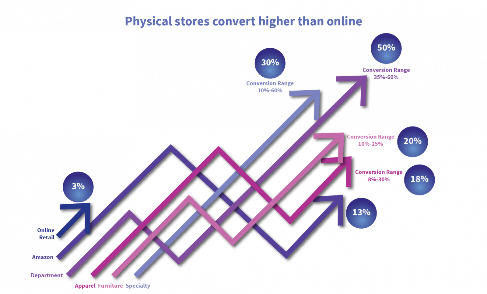 etp physical-stores-convert-01