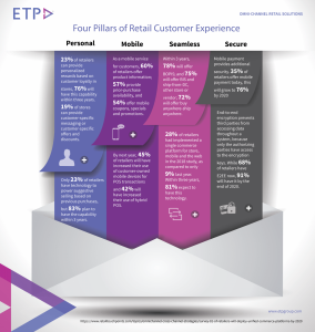etp-blog-retail-customer-experience-pillars